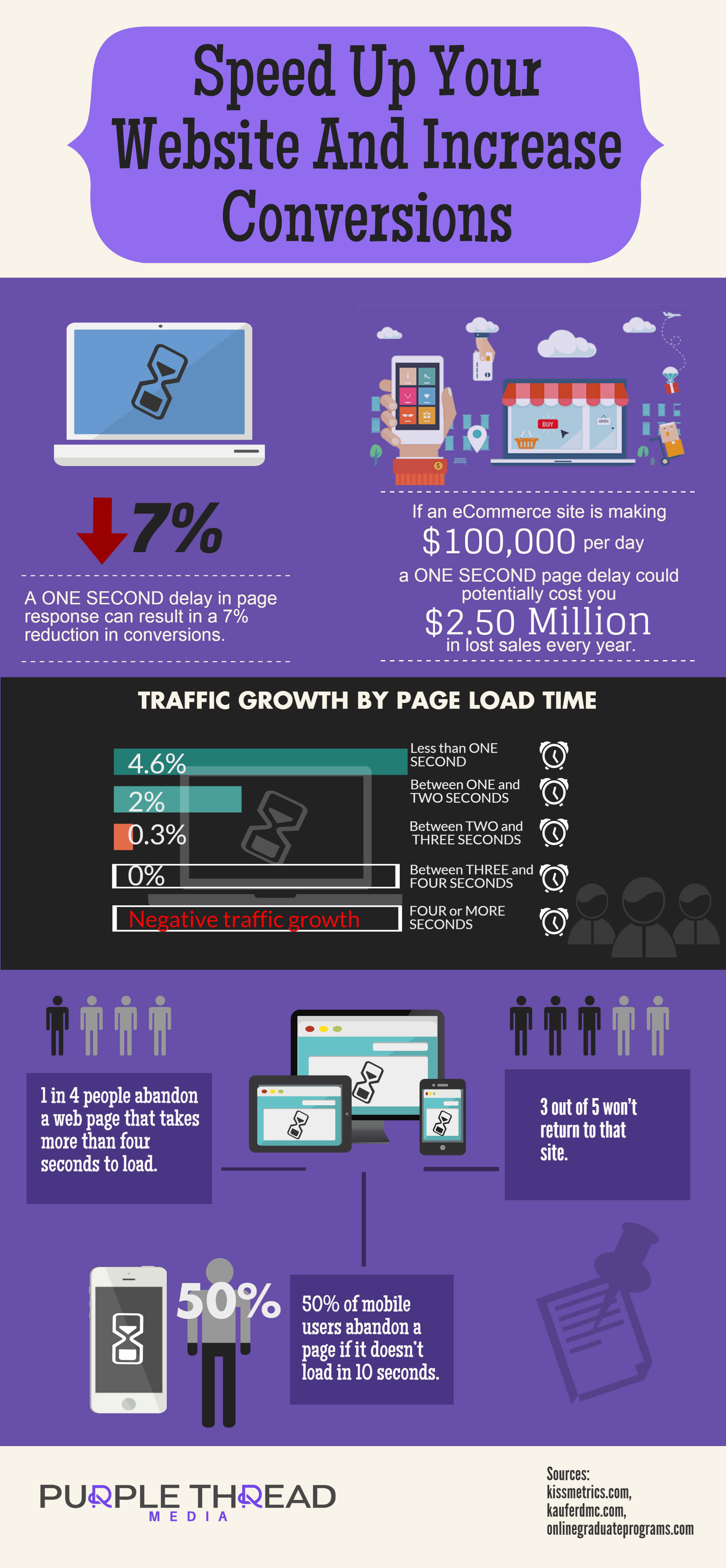 Speed Up Website And Increase Conversions - Purple Thread - Recommended hosting to speed up your website and increase conversions