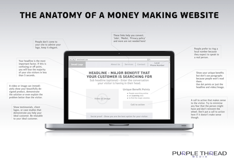 The Anatomy Of A Money Making Website - Purple Thread Media