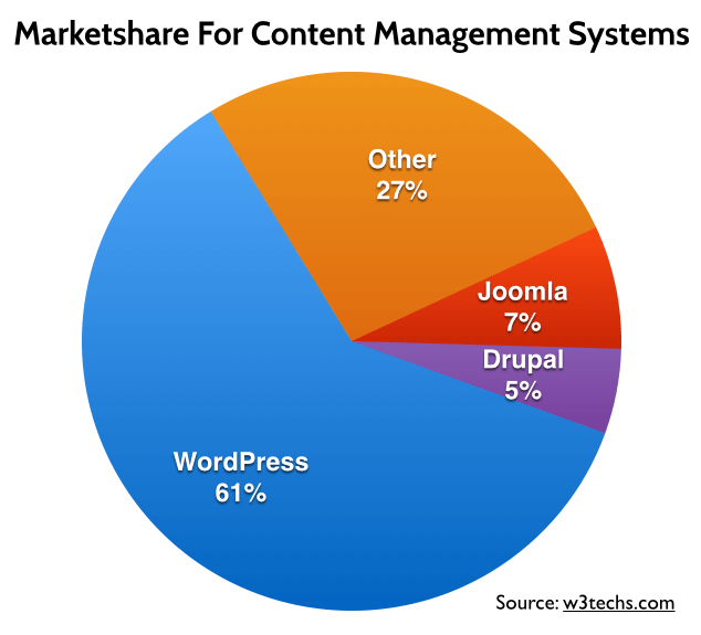 WordPress Marketshare - Purple Thread Media